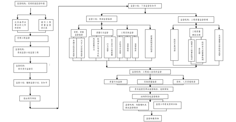 《新疆建设工程质量监督管理工作手册》配套表式表格