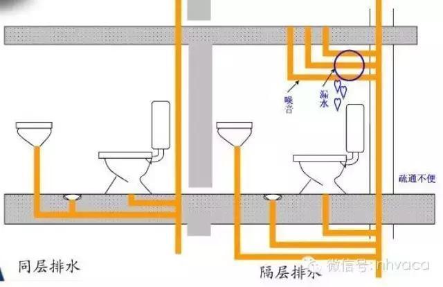 同层排水系统与传统排水系统的区别