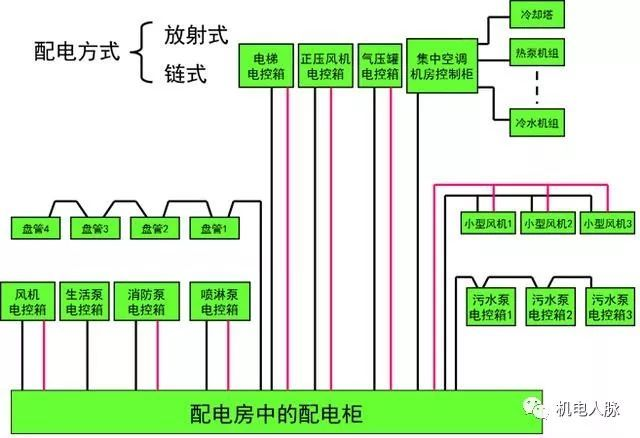 机电动力设备与低压配电线路基础知识介绍