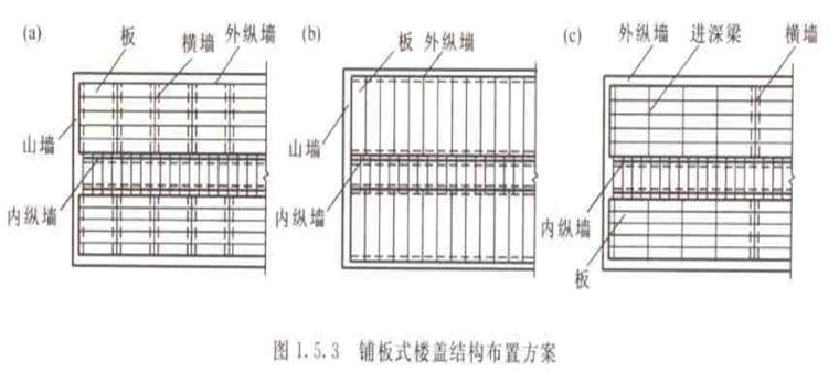 装配式楼盖介绍(PPT,11页)