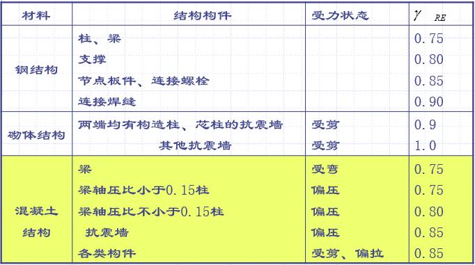 多层及高层钢筋混凝土框架结构抗震设计步骤(PPT,62页)