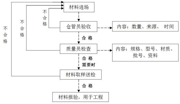 [江苏]住宅楼精装潢工程施工组织设计(94页)
