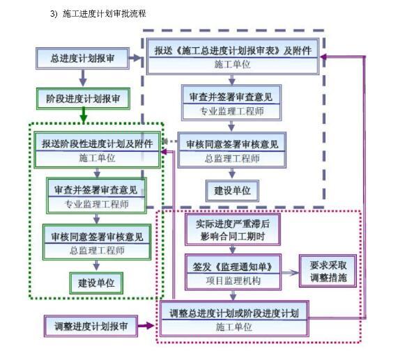 [成都]大型市政桥梁工程监理规划(202页,图文丰富)_11