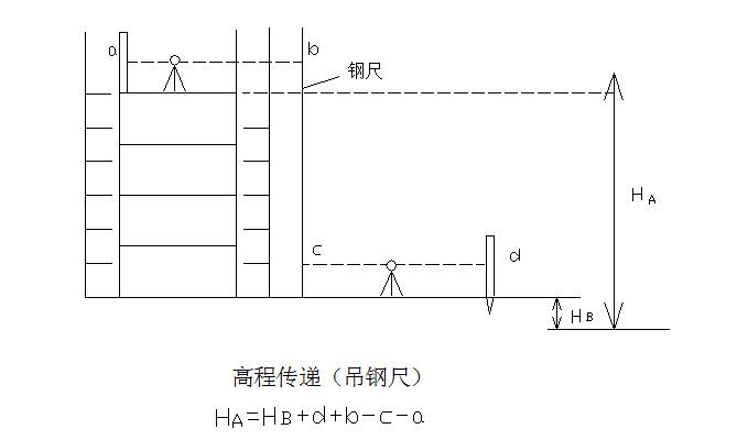 成都市仁恒滨湾六建标段施工组织设计(共276页!)