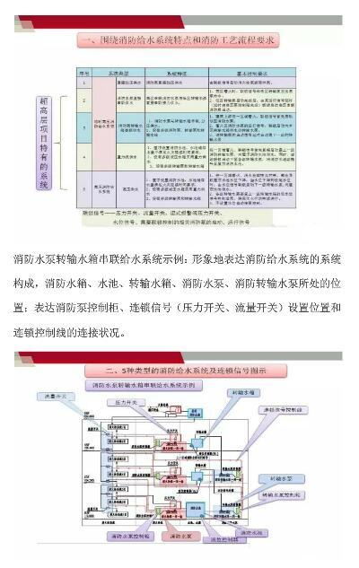 超高层消防水泵控制电路——国标图集