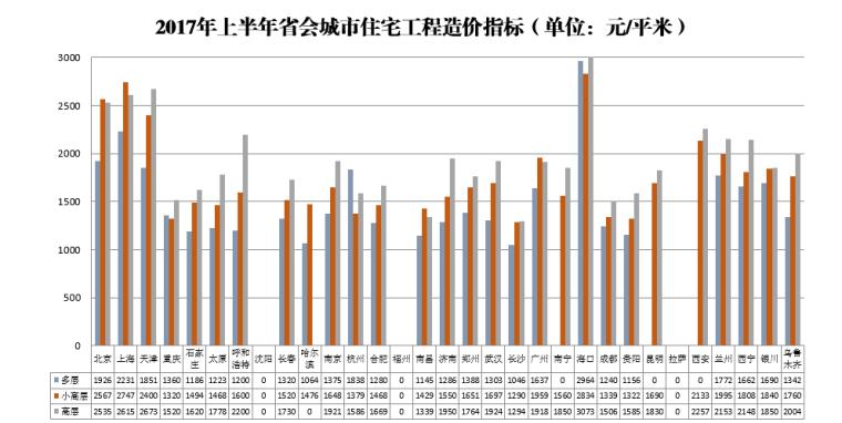2017年上半年省会城市住宅工程造价指标