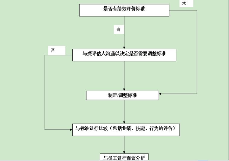绩效考核流程图