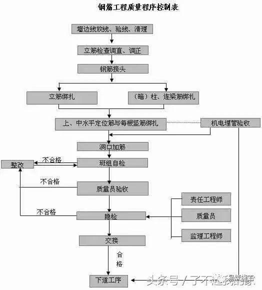 主体结构二次结构建筑工程样板施工技术图文并茂(干货)