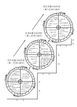 [QC成果]梁体曲线走向对最终桥梁线型质量