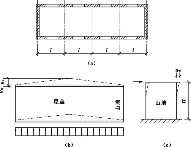 砌体结构房屋墙、柱的静力计算方案(PPT,17页)_2