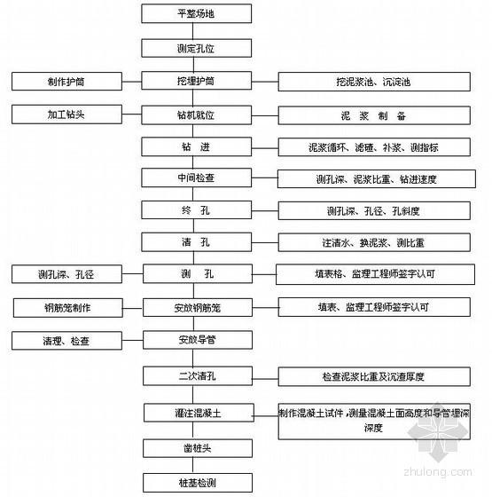 [江西]铁路桥工程施工作业指导书汇编(共35篇)