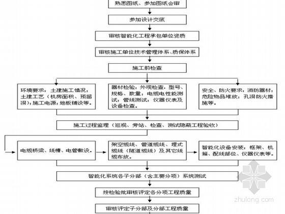 建筑智能化工程监理实施细则(弱电 范本 详细)