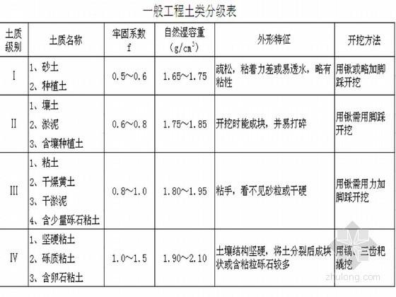 [江苏]水利工程预算定额2011版(土建定额十章)