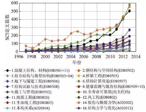 结构工程基础研究20年—来自国家自然科学基金委员会的报告