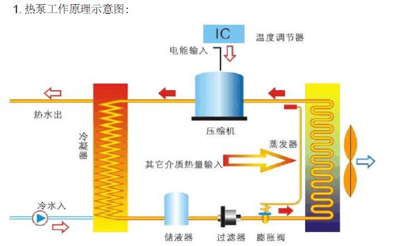 太原郊区一独栋住宅面积120空气源热泵供暖制冷和热水方案