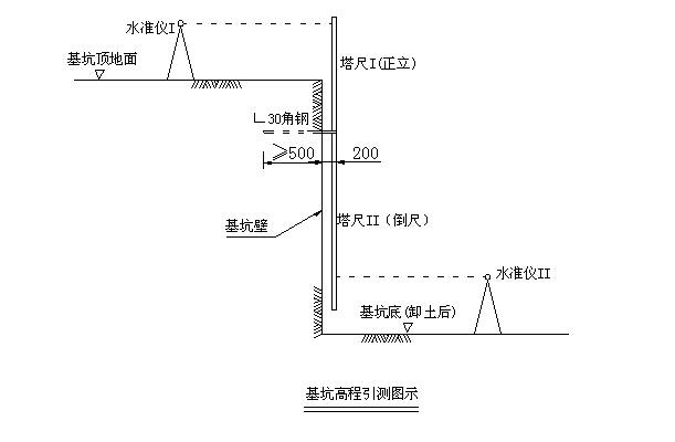 南昌西综合客运枢纽站施工组织设计(127页)