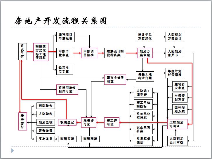 房地产开发流程关系图