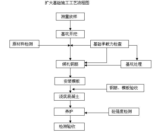[甘肃]公路隧道工程实施性施工组织设计(388页,图文丰富)_10