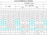 明管结构计算书(Excel)