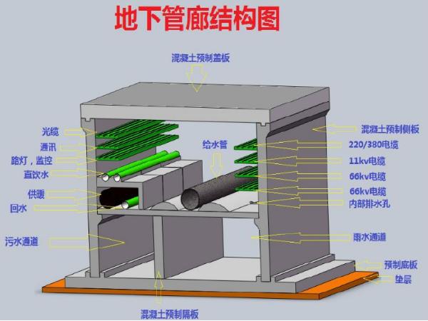地下综合管廊防水推荐方案