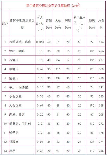 最详细的冷热负荷计算依据、公式与取值_22
