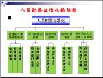 项目部建设标准化培训讲义(292页,图文并茂)