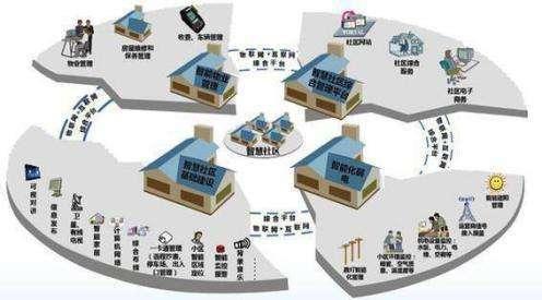 某住宅小区全套智能化系统设计方案