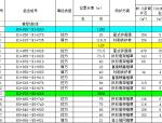路基防护工程数量表