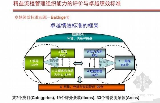 [标杆地产]精益流程管理绿带培训讲义(方法论综述)109页