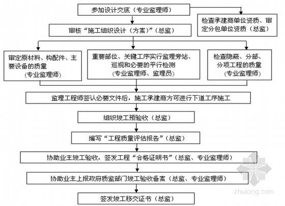 [上海]公路延建工程监理大纲共145页(投标大纲 流程图丰富)