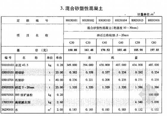 [重庆]2008版施工机械台班定额(混凝土及砂浆配合比表)