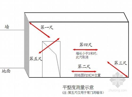 建筑工程质量实测实量操作指引(130页)