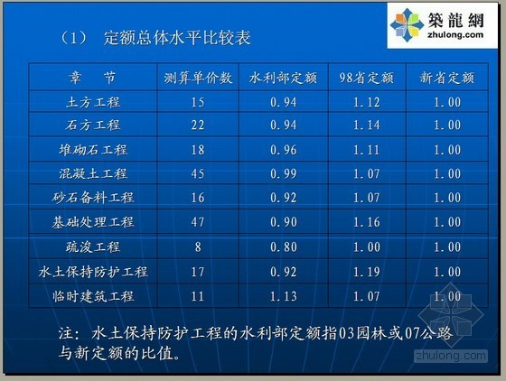 [浙江]2010版水利水电建筑工程预算定额学习讲义(116页)
