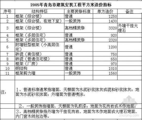 05\\06年青岛建筑安装工程造价指标