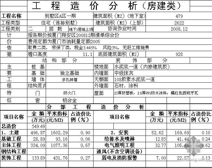 2008年厦门别墅A区造价指标分析表(连排别墅)