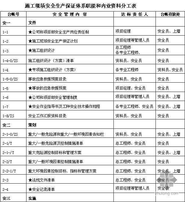 施工现场安全生产管理内业资料分工表