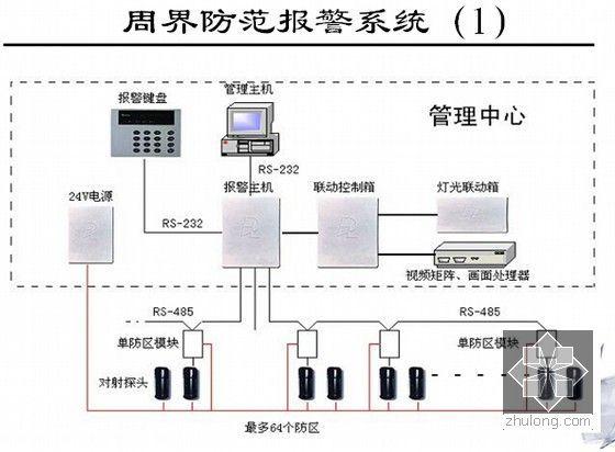 信息网络系统工程相关知识和监理要点培训(437页PPT)-周界防范报警系统