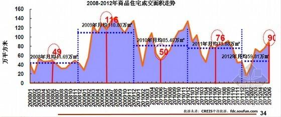 中国房地产市场总结与发展趋势研究报告(百城价格指数解读)