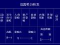 【全国】建设工程应急预案编制(共82页)