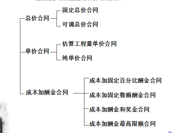 [天津大学]工程招投标阶段的成本规划与控制(共175页)