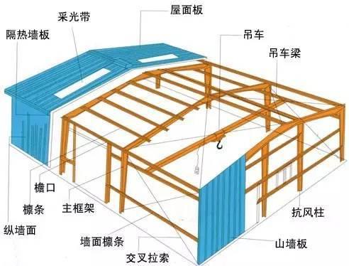 最全的钢结构术语(中英文对照)——收藏备用