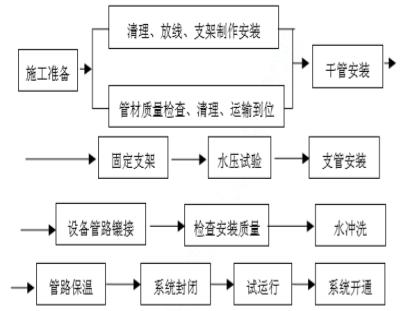 [武汉]大厦给排水安装工程施工组织设计
