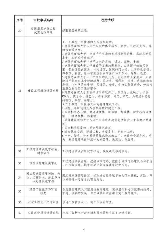 发改委等15部委公布项目开工审批事项清单。清单之外审批一律叫停_23