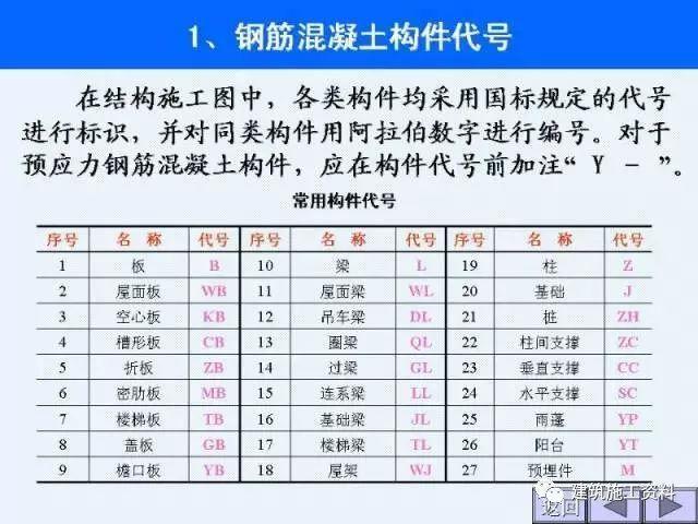 结构施工图识图大全,建筑施工入门级教程_10
