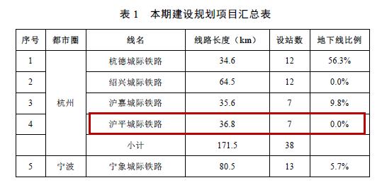 上海大都市圈轨道交通详解:城轨互连!通勤高铁、铁路密布_14