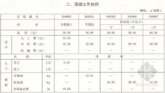 [辽宁]建设工程冬期施工措施项目参考计价定额(2008年)