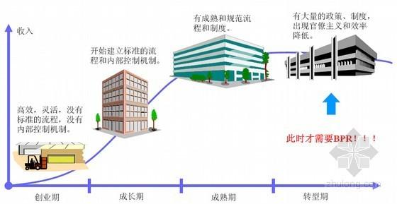 建筑施工企业流程管理与项目管理