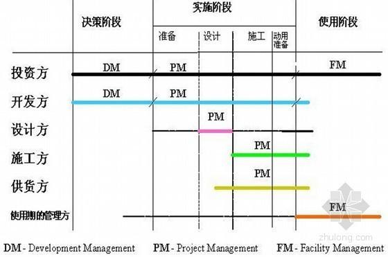 工程管理专业《工程项目管理》全套课件(560页编制详细)-工程项目管理的含义
