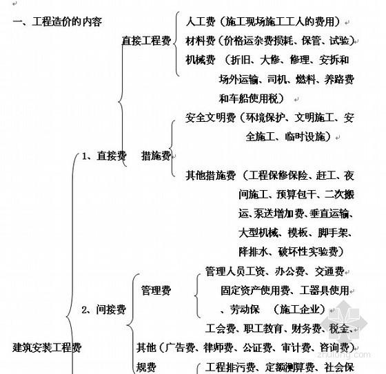 深圳市建筑工程计价办法及定额计算规则说明