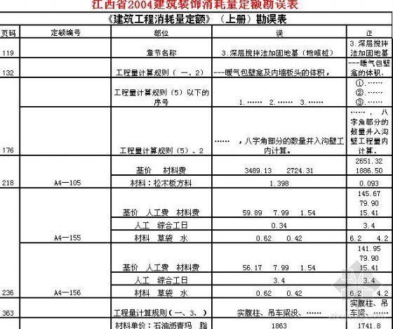 江西省2004建筑装饰消耗量定额勘误表